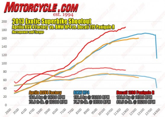 2013 Exotic Superbike Shootout Dyno