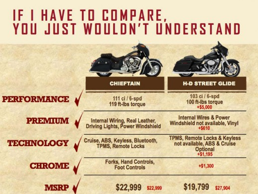 Indian Chieftain vs. Harley-Davidson Street Glide