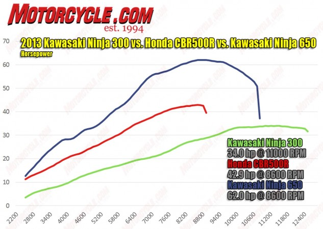 It's no surprise the Ninja 650 walks away from the other two in both power categories. Fuel mapping for the big Ninja could be a little cleaner, but we're nitpicking. Conversely, the graphs for the 300 and 500 both show good fuel metering. We were surprised to find the 500 only barely inching away from the 300 during top-gear roll-on testing.