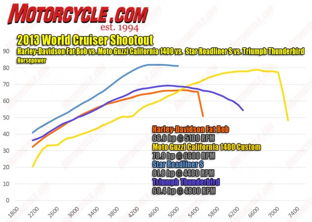 2013 World Cruiser Shootout  Horsepower Dyno