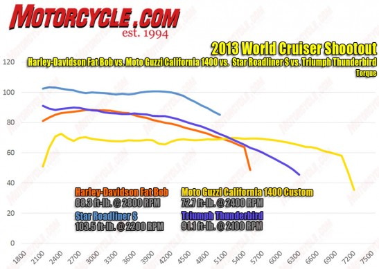 2013 World Cruiser Shootout Torque Dyno