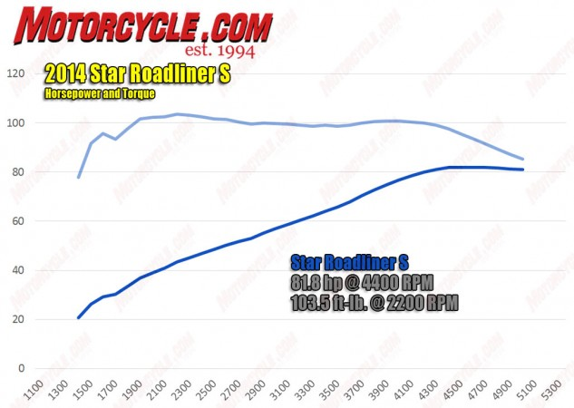 2014 Star Roadliner S Dyno