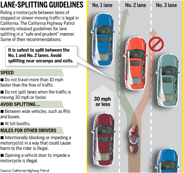 Lane Splitting Guidelines