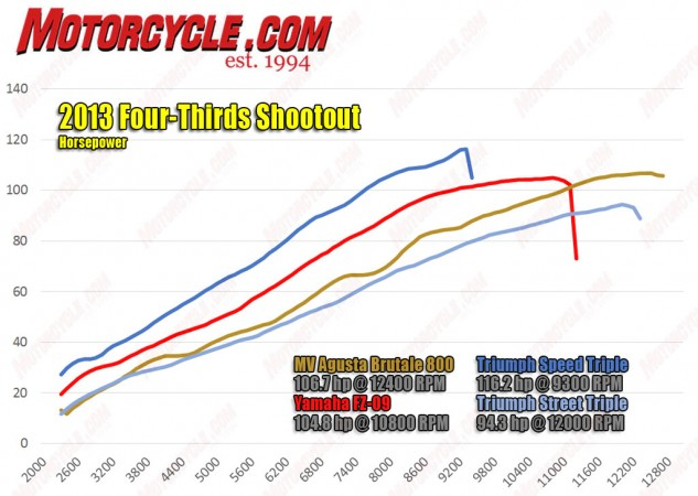 The FZ's dyno runs in A and Standard ride modes mirrored one another, but in B mode power output is down 10 hp and 5 ft-lb. Check out the A/Standard vs B ride modes dyno chart here.