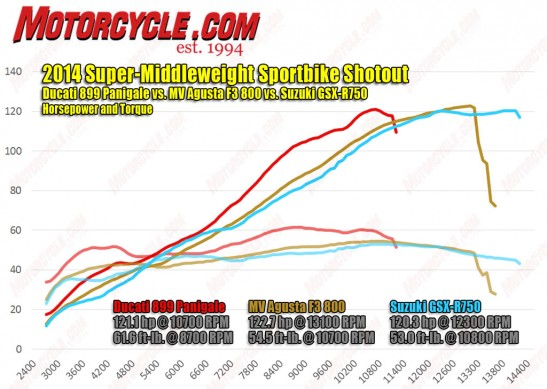2014-Super-Middleweight-hp-torque-dyno