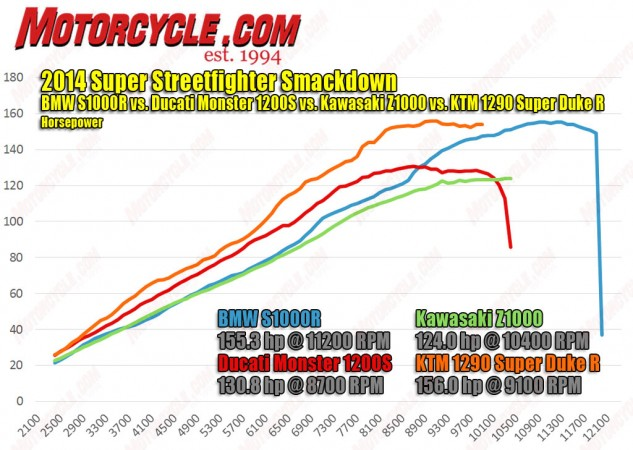 Not much separates peak horsepower figures of the BMW and KTM, but the Super Duke maked more power than anything else in this shootout at all engine speeds until it hits its rev limiter. You can also clearly see the Ducati makes more HP than the BMW where it counts on the street; in the mid-range.