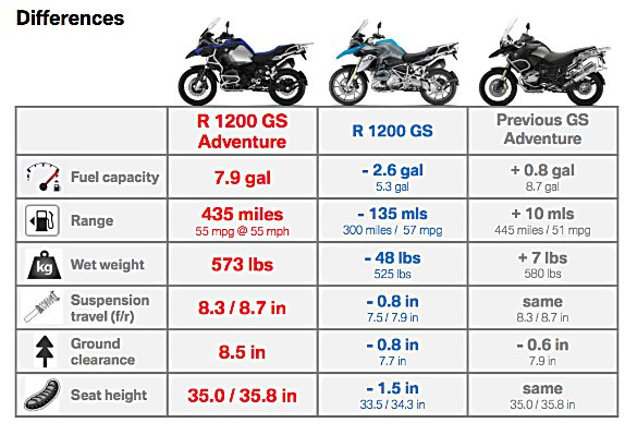 Considering these advantages and all the other upgrades, BMW says the 2014 Adventure offers $1,325 of value for only a $1,055 price increase, $21,550 vs $20,495.