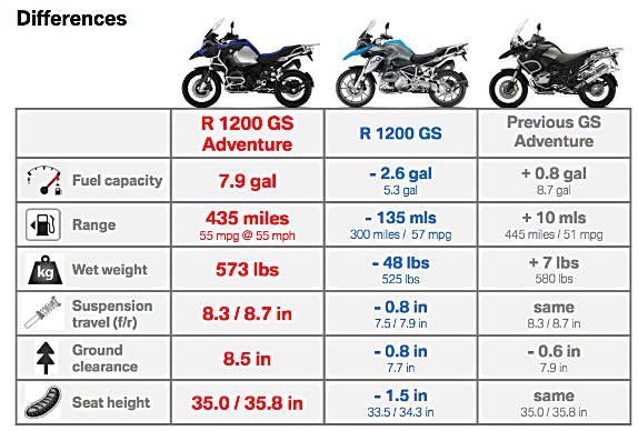 2014_BMW_R1200GSA_Differences