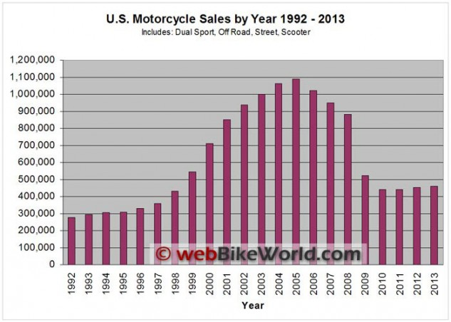 Chart courtesy of webbikeworld.com