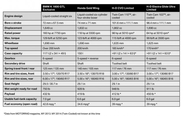 Check out the significant spec-chart advantages of the GTL-E over its class rivals. It boasts significantly more horsepower, more torque despite the smallest displacement, a much greater top speed (about 140 mph), the most rear-wheel suspension travel by far, the biggest fuel tank, and the lightest weight. The Gold Wing still rules in luggage space, while the H-D Electra Glide Ultra Limited has more load capacity.
