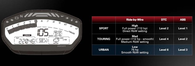 The Monster 821's instrument cluster is LCD, compared to the 1200's full-color TFT display. The 821's display configuration also does not change when selecting a different ride mode. What's missing from both gauges is a gear-position indicator.