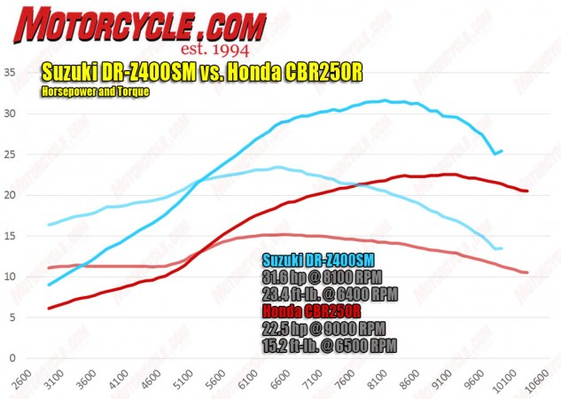 Absolute power corrupts. While it feels anemic compared to MX-based 'Tards, the Suzuki, with its extra displacement, still makes a lot more steam than a Honda CBR250R.