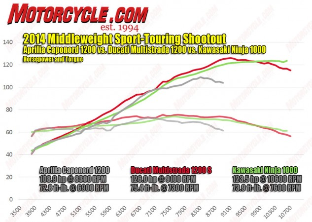 The Capo's dyno chart draws the ugliest lines of the three, exhibiting peaks and valleys that illustrate its poor fueling and tendency to surge under neutral throttle. Check out the Kawi's torque curve; It's not often you see a 1000cc inline-Four with more torque than a 1200cc Twin.