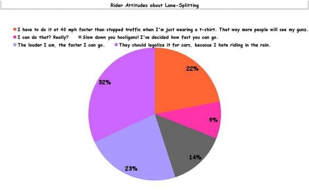 Rider Attitudes about Lane-Splitting chart