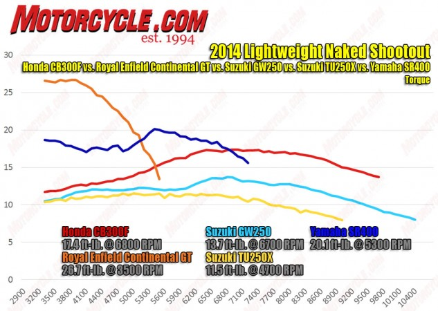 Making the most torque here at just 3500 rpm, the Enfield is practically diesel-like compared to the rest. The Yamaha sees a big spike after about 4700 rpm, where it hits its peak then tapers off again. Meanwhile, the others show more gradual curves.