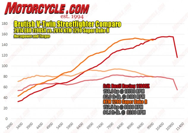 The spec chart jockeys might be quick to claim a victory in the EBR's favor, considering it technically makes more horsepower despite a smaller engine. However, look at the rest of the graph. The KTM's displacement advantage properly outguns the EBR in all the areas that count. For instance, the Duke makes 75 lb.-ft. of torque at just over 3000 rpm. The EBR doesn't get there until 3000 revs later.