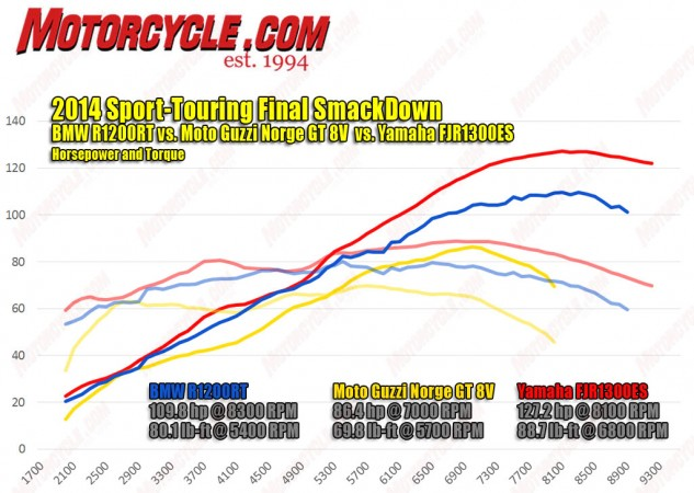 The Norge's V-Twin feels more powerful than it looks on this chart, but there's no mistaking that it's outgunned in this comparison. The FJR uses its extra displacement to create strong midrange power with the biggest hit when revved out. Occupying the middle ground is BMW's efficient and fairly revvy water-cooled Boxer.