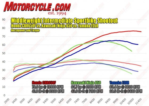 The dyno chart shows the twin-cylinder Kawasaki and four-cylinder Honda, both with 650cc, are neck and neck down low and in the midrange, with the Kawi even jumping ahead around 7000 rpm. The Honda's ability to rev higher ultimately gives it the peak-power advantage. The graph doesn't look favorable for the smaller,  600cc Yamaha, but its well-chosen gearing makes it difficult to perceive any real power deficit in the real world.