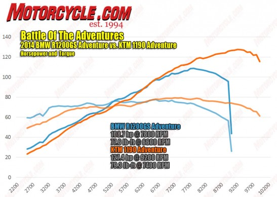 010215-battle-adventures-horsepower-torque-dyno