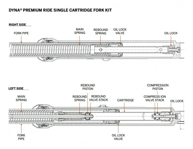 Less is more? As the name implies, the Premium Ride Single Cartridge Fork Kit utilizes a single cartridge in one fork leg, compared to the stock unit's dual cartridge arrangement. The non-adjustable fork upgrade fits '06-later Dyna® models (except FLD, FXDWG and '10-'11 FXDSE).