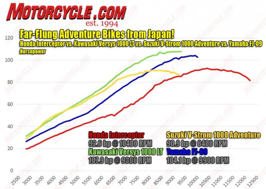 030215-2015-Japanese-Adv-Shootout-Dyno-hp-1