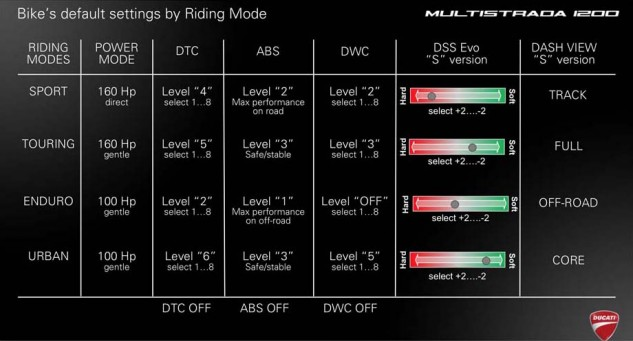 Each mode has these default settings, which you can then go in and modify if you're picky like that. The wheeliers were all happiest with DWC off. You can hit memory and save the settings you like.