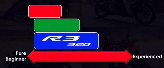 In this simple experience chart, plotting the amount of riding experience its competitor's bikes are ideal for, Yamaha isn't outright naming its competitors for the R3, but it kinda is.