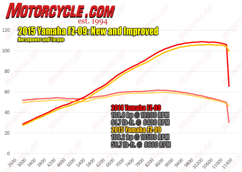 2015 Yamaha FZ-09: New and Improved Fuel Injection!