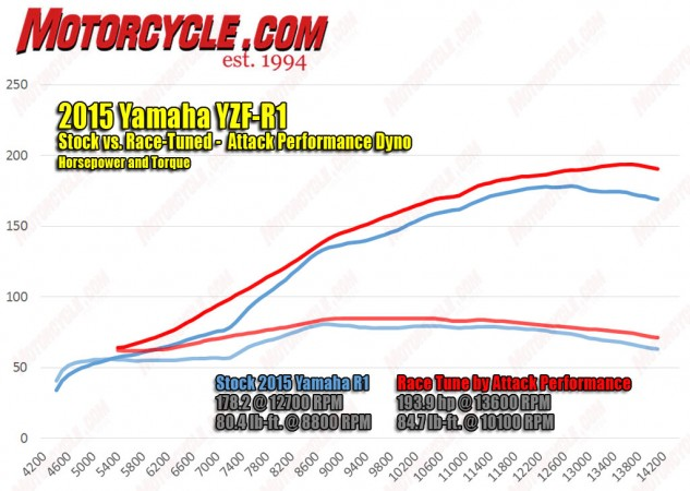 Meanwhile, Attack Performance has dug into an R1 to milk out maximum power for racing applications. A Yoshimura exhaust bumped horsepower by 5 to 183. An ECU reflash and individual cylinder tuning boosted peak power to almost 194! Also noteworthy is the 20-horse bump at 7000 rpm and 22 up at the rev limiter.