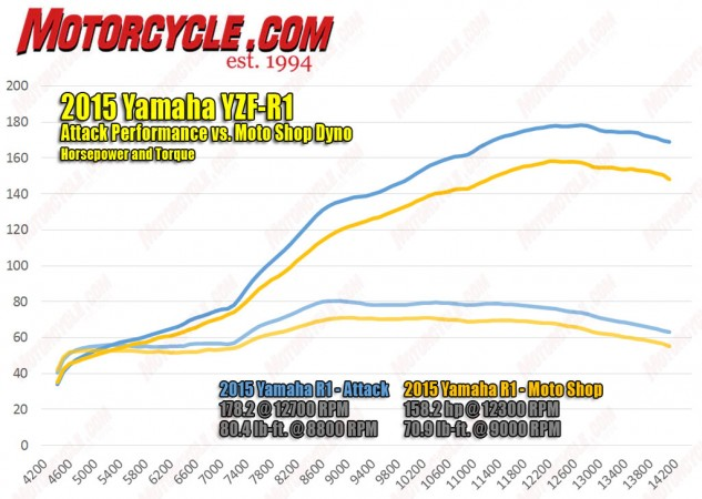 Here is the Attack Performance run on our test R1 overlaid with the Moto Shop dyno run. The traces line up well aside from the approximate 10% power advantage shown from the Attack source.