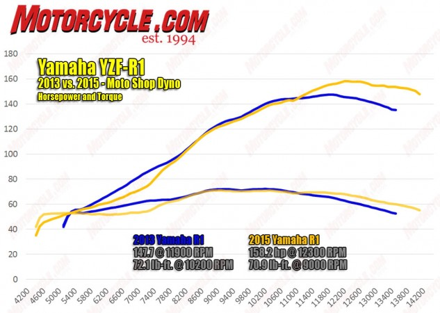 Here's how the 2015 R1's motor matches up to a 2013 R1 as tested on the Moto Shop Dynojet 250i dyno. The new R1's powerband is more heavily weighted on its top end, enjoying a healthy advantage after 11k rpm, along with a rev limit extended from 13,500 to 14,200 rpm. The  pronounced dip from 6000-8000 rpm is where the new mill loses ground to the previous-gen engine. Interestingly, the 2015's torque peaks 1200 rpm sooner than the previous R1.