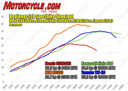 050115-Beginner-ish-Sportbike-Shootout-hp-dyno