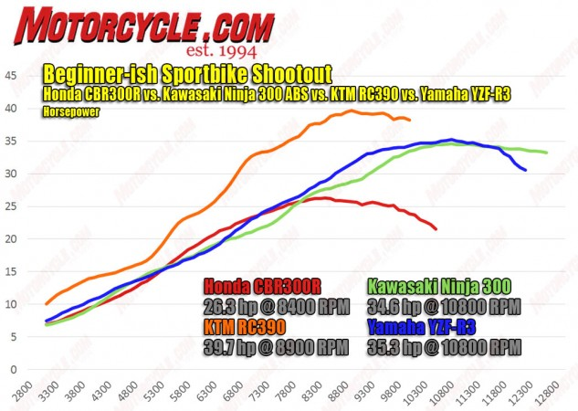 Not surprisingly, the KTM's displacement advantage is clearly evident on the dyno. The Honda may have the least displacement, but its graph looks very smooth, a sign of good EFI programming and a modest state of tune. Most surprising is how evenly matched the Yamaha and Kawasaki are, the Ninja almost equalling the R3 in power, but the blue bike having a stronger midrange.