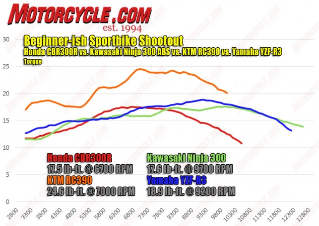 The picture is relatively similar on the torque front, with the KTM outgunning the field. The dips and valleys of the KTM's line point towards fueling that could use some tweaking. The Honda's peak torque, meanwhile, is roughly the same as the KTM's lowest point. Then there's the Kawi and Yamaha; the former flowing up and down, while the latter's midrange trumps that of its Japanese rivals.