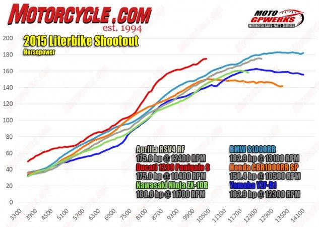 Leading the way on the horsepower scale is the BMW with the Aprilia and Ducati not too far behind. Below 10,500 rpm, the beefed-up Ducati is stronger than the rest. Considerably so in certain areas. The Honda is very competitive in power until around 10k rpm, while the Ninja is relatively weak until its top end.