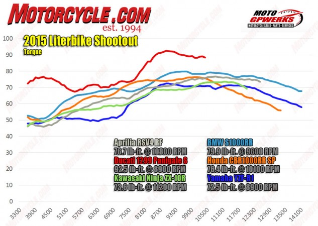Not surprisingly, with its displacement advantage, the Ducati makes considerably more peak torque than the rest. Of the four cylinders, the BMW and Honda show strong mid-range punch. Meanwhile, the Yamaha's performance is a bit disappointing.