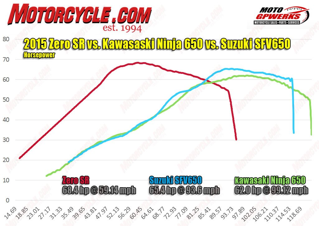 zero motorcycle wiring diagram living with a zero sr  living with a zero sr