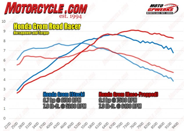 We expected to see our Grom make a little more power after the intake and exhaust mods, but we were happy to have much stronger over-rev power for our high-rpm thrashing on a racetrack. What we weren't expecting was a significant decrease in power below 5500 rpm. When it comes to the Grom, you need every drop of power you can get.