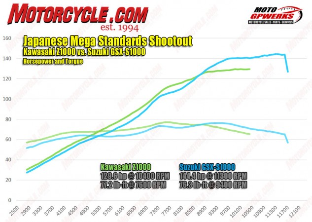 The dyno chart makes Kawasaki's real-world power advantage obvious, as it holds an edge over the Suzuki everywhere up to 8,700 rpm. The top end is where the GSX-S shines, cranking out a considerable 144 ponies at its peak. Both bikes spin about 5,500 rpm at 80 mph.