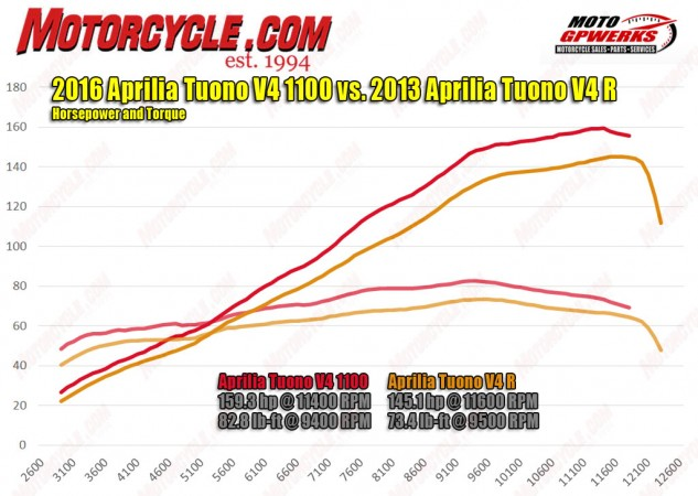 There's no replacement for displacement, as is clear in this dyno chart between the new 1077cc V-Four and the 999cc version in the 2013 Tuono V4 R. The older version was terrific; this new one is spectacular.