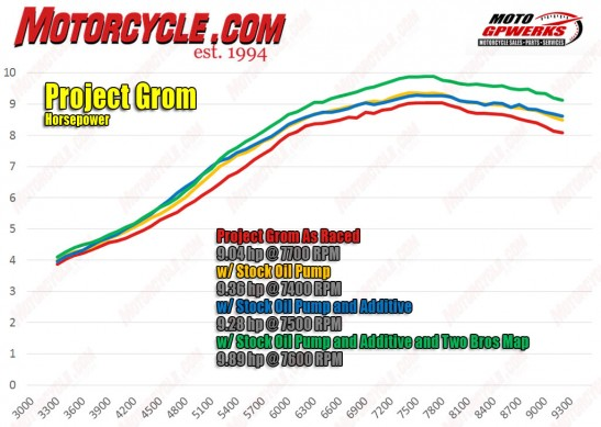 120315-project-grom-hp-dyno-1