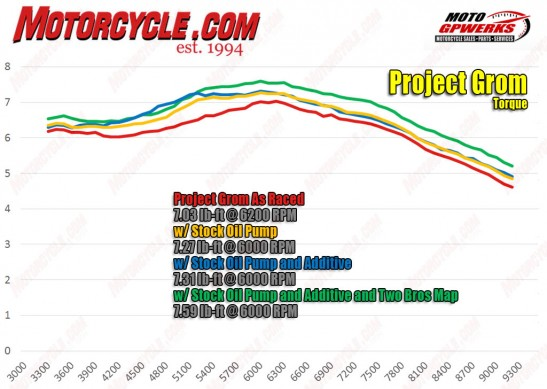 120315-project-grom-torque-dyno-1