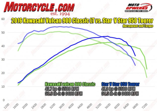 The V Star's edge in horsepower and torque is available throughout the rev range, but it is particularly noticeable in the meat of the torque curve.