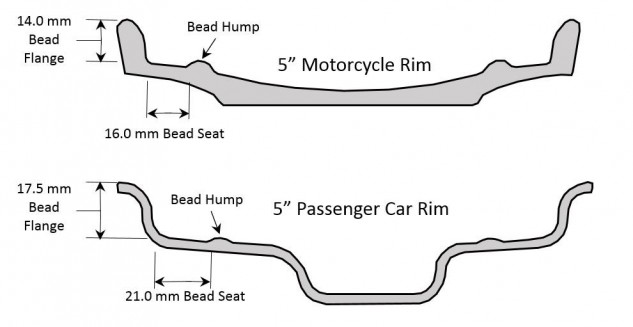 Did you know there's an actual Tire and Rim Association that sets standard bead sizes for car and motorcycle tires? Maybe you should listen to them before you try to mount a car tire on a motorcycle or vice versa. Or not. What do they know, anyway? Diagram: Tom Austin.