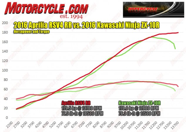 Kawasaki's efforts to increase horsepower succeeded, but at the cost of low- to mid-range power. Not only does the Aprilia make more power and torque, but it does so at virtually every point on the graph. That's a difference you can feel on the road.