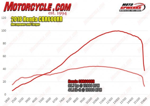 There's no way around it, Honda, not being able to crank out 100 horses out of this engine is pretty lame. Even Evans' 13 year-old R6 entered triple digits.