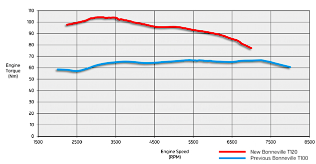 """Converting newton meters to pound-feet, we see that Triumph claims the new """"High Torque"""" parallel-Twin outputs 77.4 lb-ft of torque at 3,100 rpm. More importantly, the engine is producing almost as much torque at 1,800 rpm. Triumph claims 78.9 hp @ 6,550 rpm."""