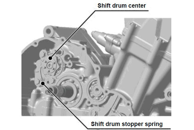 Wait! Yes we do know what's new in the trans! The shift drum stopper spring load was adjusted and the shape of the shift drum center was changed. These mods reduced the shift operation load of the gear shift pedal, achieving a smoother shift feel.