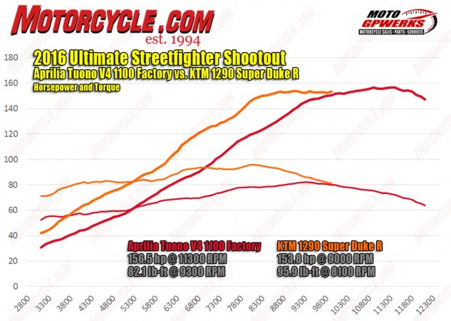 We love V-4 engine configurations, and the Tuono cranks out more horsepower than the KTM despite a 224cc displacement disadvantage. But in terms of grunt, the Super Duke pounds out more torque at 4,100 rpm (82.2 lb.-ft.) than the V-4's torque peak of 82.1 lb.-ft. at 9,300 rpm, there's no contest. The SDR is a bottomless well of grunt producing more of everything, everywhere except the Aprilia's peak hp figure.
