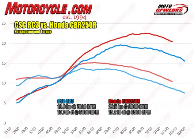 Compared to its closest rival, Honda's CBR250R, the CSC RC3 falls short when it comes to power and torque. The Chinese machine really loses out when the revs start to climb.